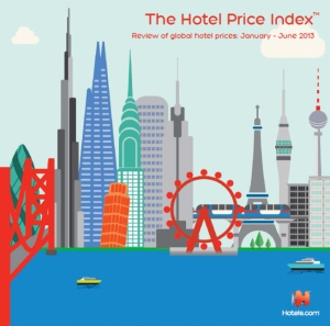 HPI Hotel Price Index